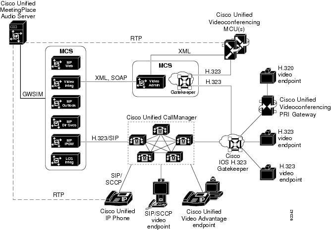 Administration Guide for Cisco Unified MeetingPlace Video