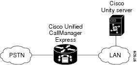 Cisco Unified CallManager Express 3.x Integration Guide