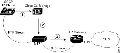 Cisco CallManager System Guide, Release 4.0(1
