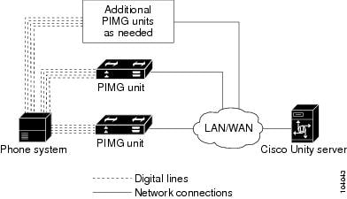 Avaya Definity G3 PIMG Integration Guide for Cisco Unity 4