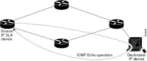 Configuring IP SLAs ICMP Echo Operations [Cisco IOS 15.2S