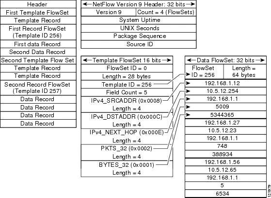 Configuring NetFlow and NetFlow Data Export [Cisco IOS 15