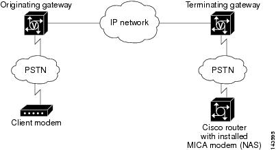 Fax, Modem, and Text Support & Downloads over IP