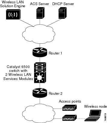 Cisco Catalyst 6500 Series Wireless LAN Services Module