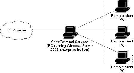 Terminal Server License Manager Windows 2003