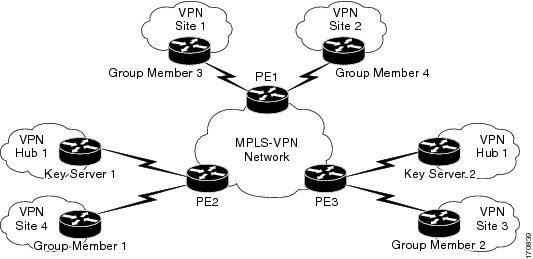 Cisco Group Encrypted Transport VPN Configuration Guide