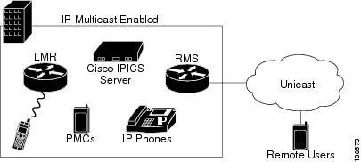 Cisco IPICS Deployment Models [Cisco IPICS Server Software