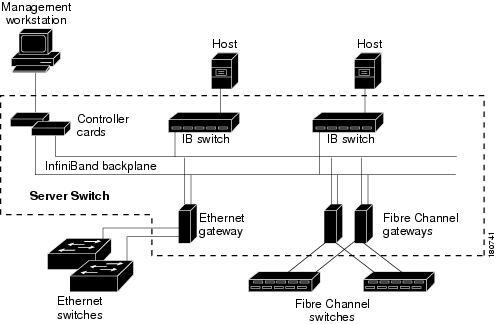 Cisco SFS 3012R Multifabric Server Switch Hardware