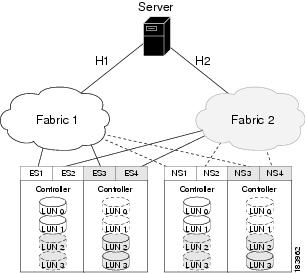 Cisco MDS 9000 Family Data Mobility Manager Configuration