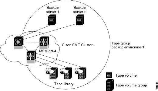 Cisco MDS 9000 Family Storage Media Encryption