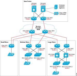 Cisco Unified Communications Store Employee Dashboard