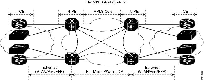 Implementing Multipoint Layer 2 Bridging Services (VPLS