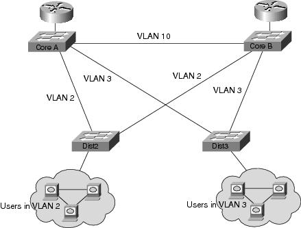 Vlan Network Diagram, Vlan, Free Engine Image For User