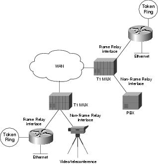 Troubleshooting Frame Relay Connections Cisco Systems
