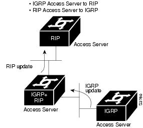 Configuring IP Routing [Cisco IOS Software Releases 11.0
