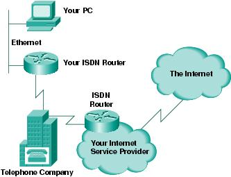 image showing how routers make possible the connection