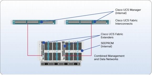 Cisco UCS Manager Architecture   Bsoft Bangalore   Bsoft Bangalore