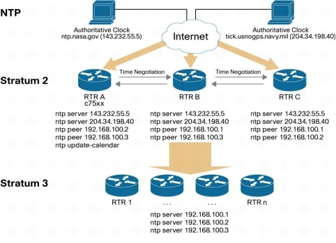 Network Management Systems Architectural Leading Practice [High Availability] - Cisco Systems