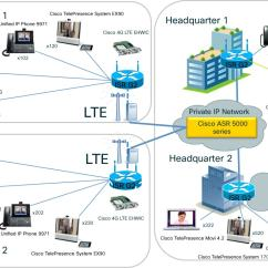 3g Network Architecture Diagram Cb750 Simple Wiring 4g Bing Images