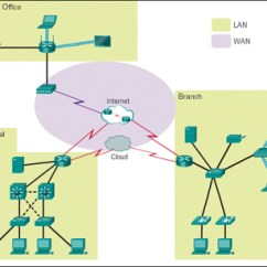 Wireless Network Topology Diagram 1995 Club Car Golf Cart Wiring Lans, Wans, And The Internet (1.3) > Exploring Modern Computer Network: Types, Functions ...