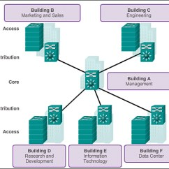Network Diagram For Small Company 5 Pin Switch Wiring Hierarchical Design Overview 1 Cisco Networking Academy Connecting Networks Companion Guide