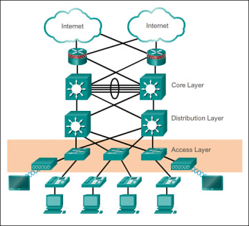 Hierarchical Network Design Overview 1 1 > Cisco Networking