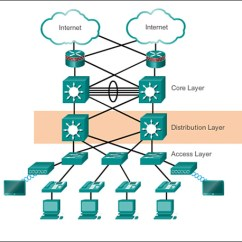 Network Diagram For Small Company Honeywell Thermostat Th4110d1007 Wiring Hierarchical Design Overview 1 Cisco Networking Academy Connecting Networks Companion Guide