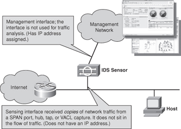 ids network diagram 2001 dodge dakota 4 7 wiring foundation topics > ccnp security: intrusion prevention and detection systems