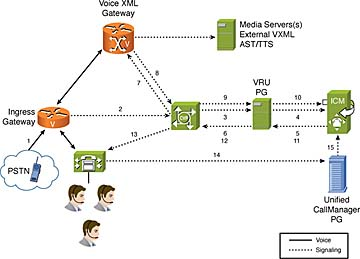 pstn call flow diagram 2000 chevrolet blazer wiring functional deployment models and flows for cisco unified figure 3 13 cvp comprehensive sip without a proxy server