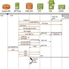 Sip Call Flow Diagram 2005 Kia Spectra Wiring Functional Deployment Models And Flows For Cisco Unified Customer Voice Portal
