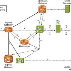 Pstn Call Flow Diagram H4 Halogen Bulb Wiring Functional Deployment Models And Flows For Cisco Unified Customer Voice Portal > ...
