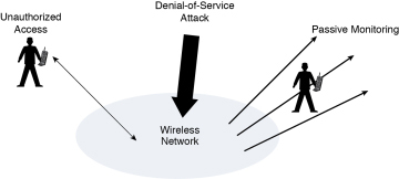 Wireless LAN Implications, Problems, and Solutions