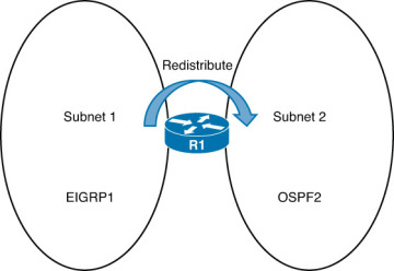 Assigning E1 or E2 Routes in OSPF > CCNP Routing and