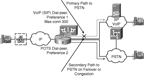 SIP TRUNKING CISCO PRESS PDF