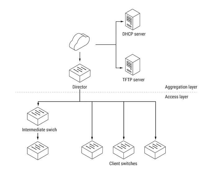 Cisco Smart Install Remote Code Execution « CiscoZine
