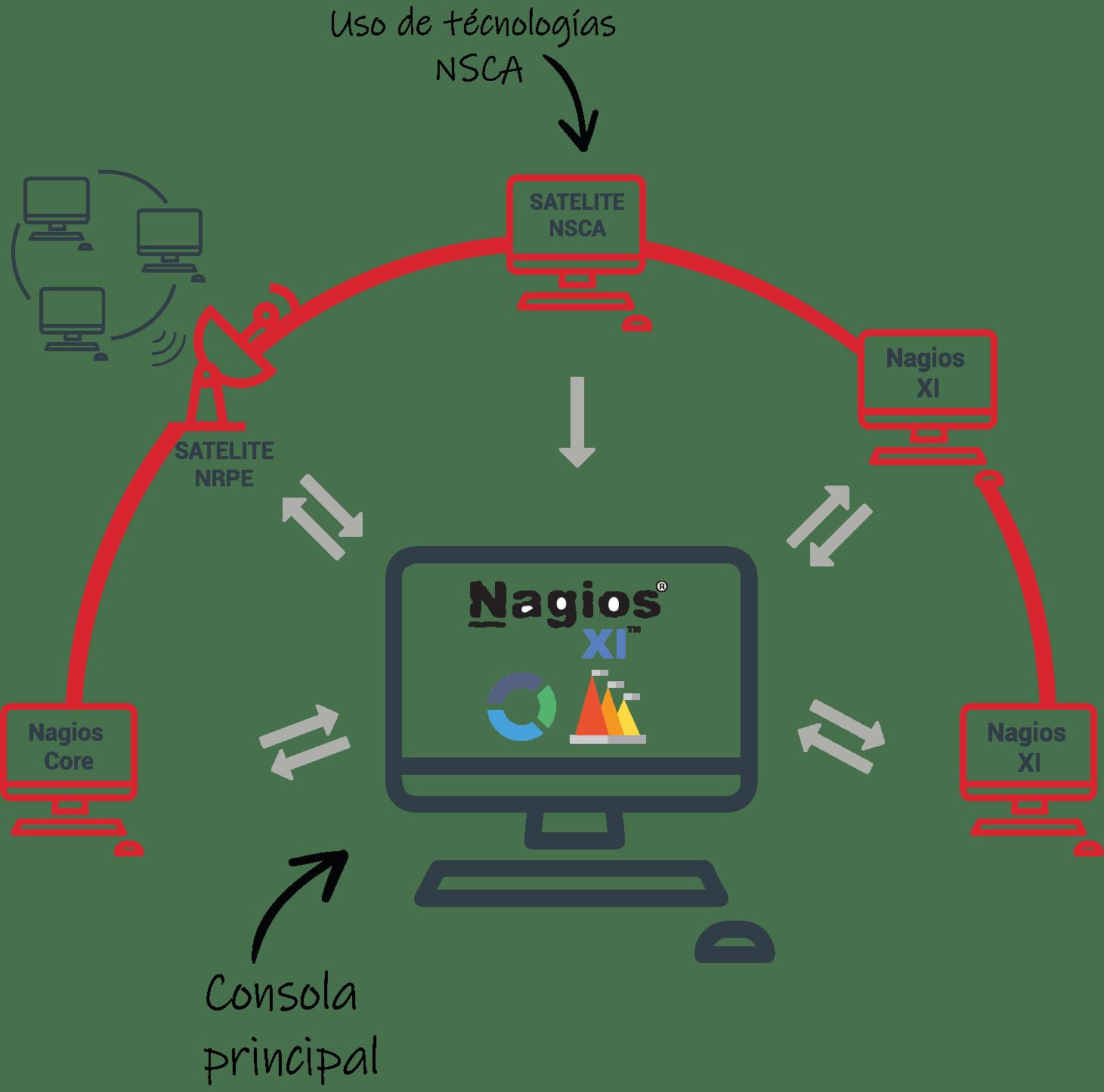 hight resolution of nagios monitorizaci n avanzada