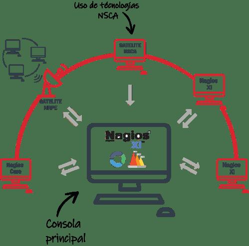small resolution of nagios monitorizaci n avanzada