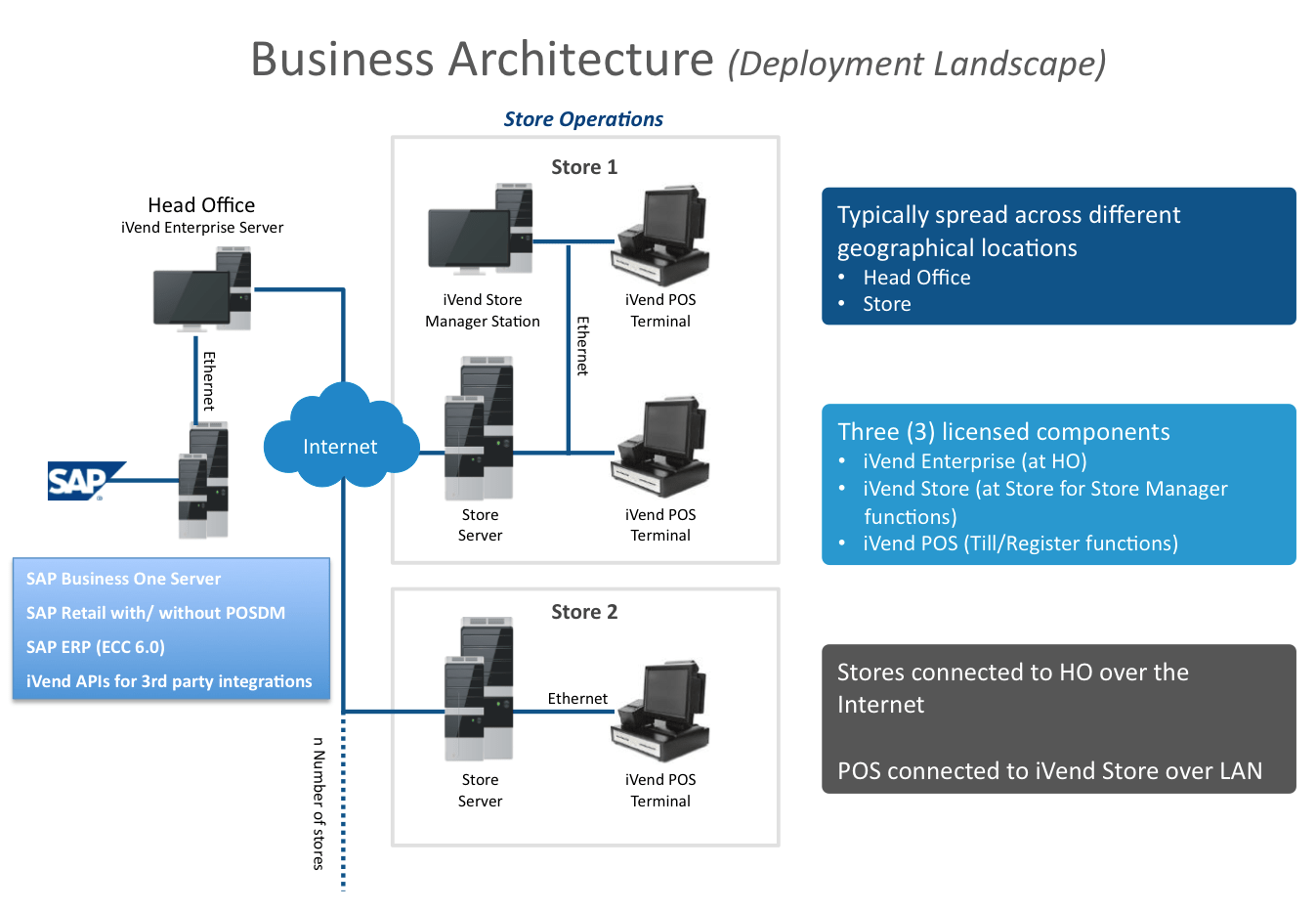 sap business one architecture diagram gibson wiring diagrams les paul ivend deployment
