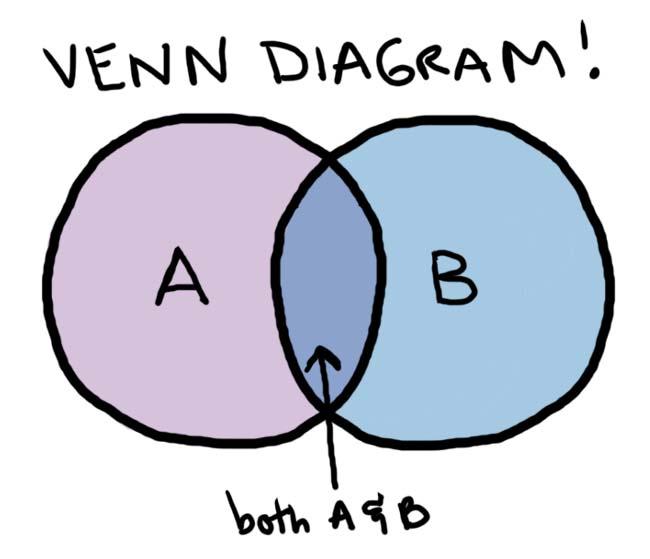 venn1
