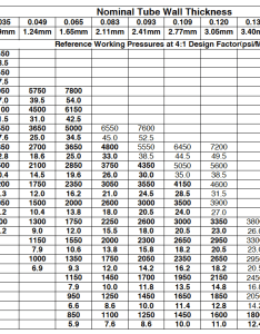 Tubing pressure ratings reference working pressures also schedule pipe mild steel ms sch rh citizenpipes