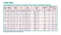 ASTM F1083 Schedule 40 Pipe || Hot-Dip Galvanized ASTM ...
