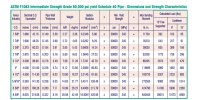 ASTM F1083 Schedule 40 Pipe || Hot-Dip Galvanized ASTM ...