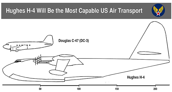World War II transport size comparison
