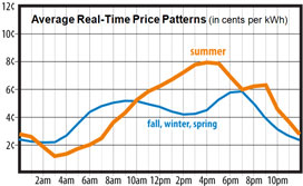 realtimepricing_graph