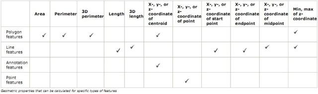 Tabel kegunaan Calculate Geometry