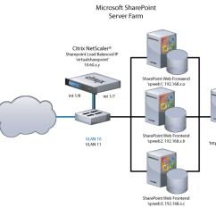 Citrix Netscaler Diagram 4 Wire Relay Sharepoint Deployment Guide Blogs