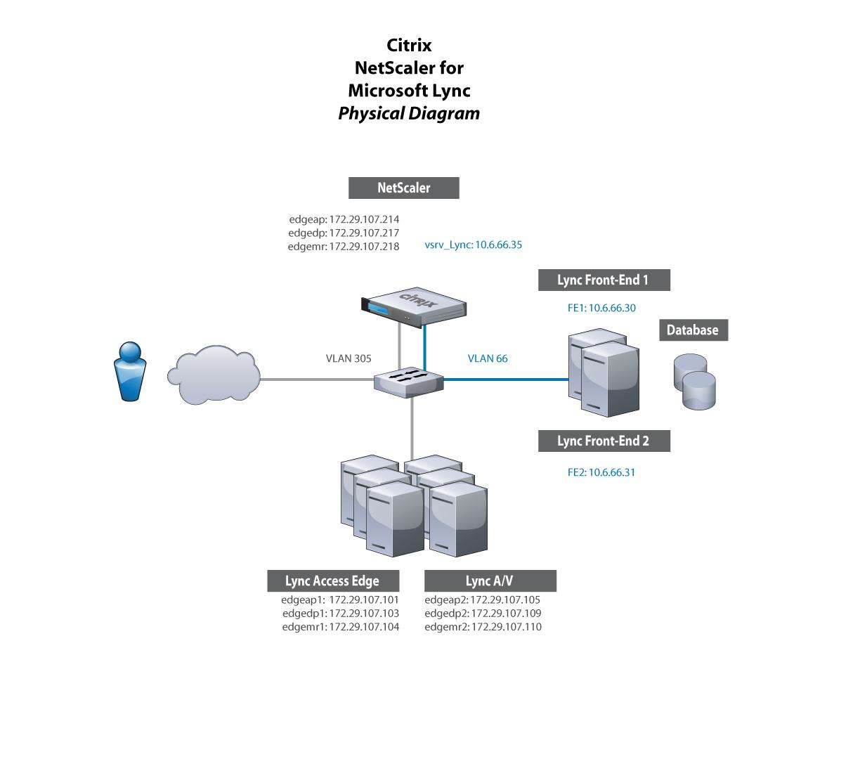 citrix netscaler diagram voyager 9030 brake controller wiring load balancing lync blogs advanced health monitoring the