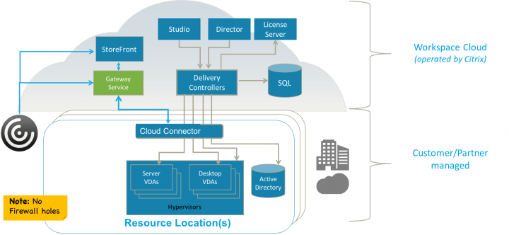 citrix netscaler diagram double pole single throw light switch wiring simple secure better connectivity with gateway service availability