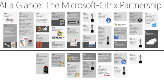 citrix and microsoft