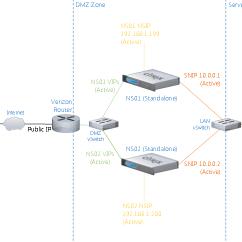 Citrix Netscaler Diagram Honeywell Aquastat L6006c Wiring Lab Part 5 11 Architecture And Installation Nicolas Ignoto Ctp